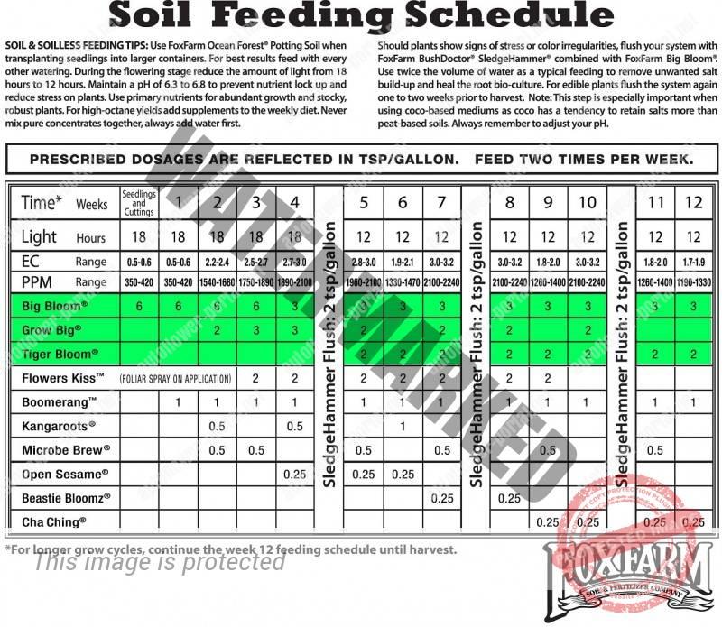 Fox Farm Soil Feed Chart Plain Print