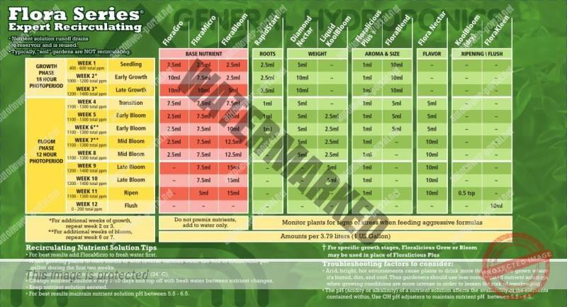 General Hydroponics Flora Series Expert Recirculating Feed Chart