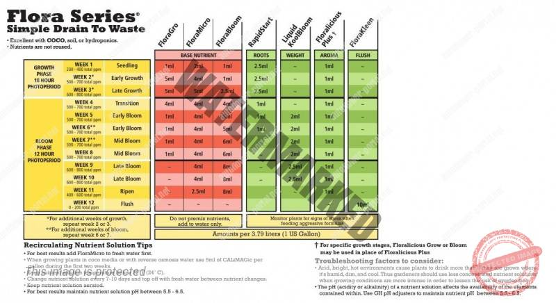 General Hydroponics Flora Series Simple Drain To Waste Feed Chart