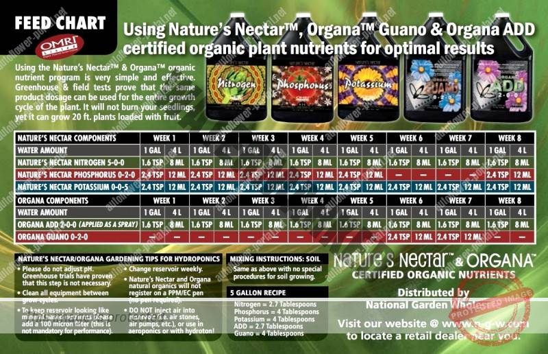 Natures Nectar Feed Chart