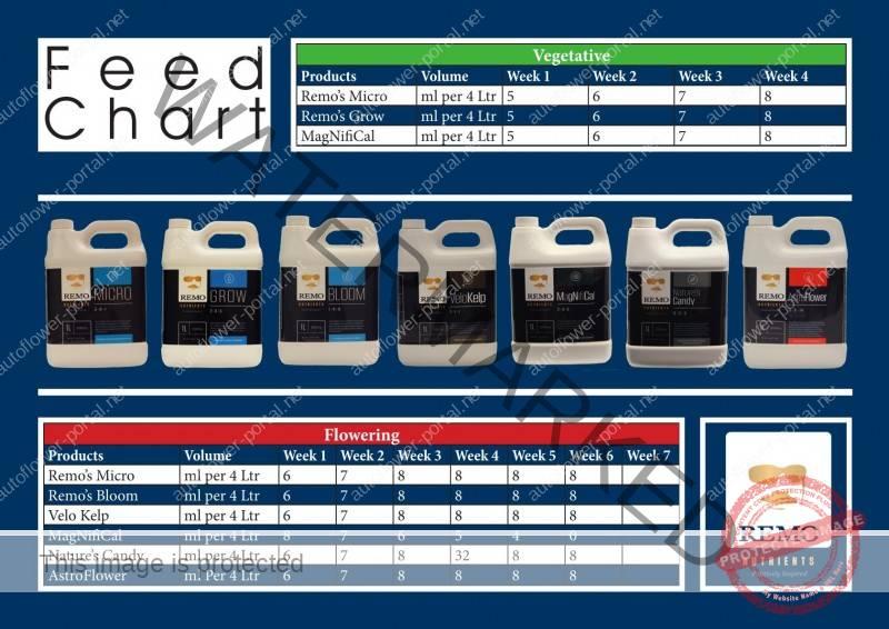 Remo Feed Chart 1 Autoflower Portal